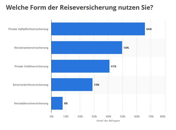 Statistik: Welche Form der Reiseversicherung nutzen Sie? | Statista